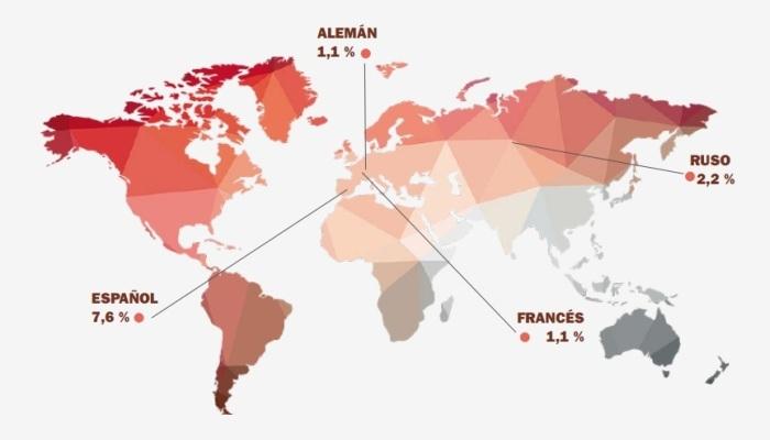 Foto de El 7,6% del mundo habla español, pero este porcentaje bajará en el futuro