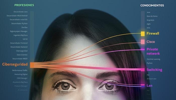 Foto de Cursos gratuitos y orientación laboral para trabajar en las profesiones digitales del momento