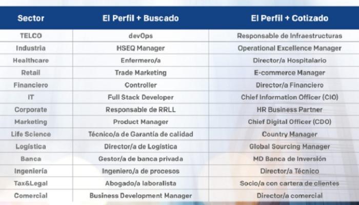 Foto de Los profesionales más buscados y cotizados en 2021: sector, formación y salario